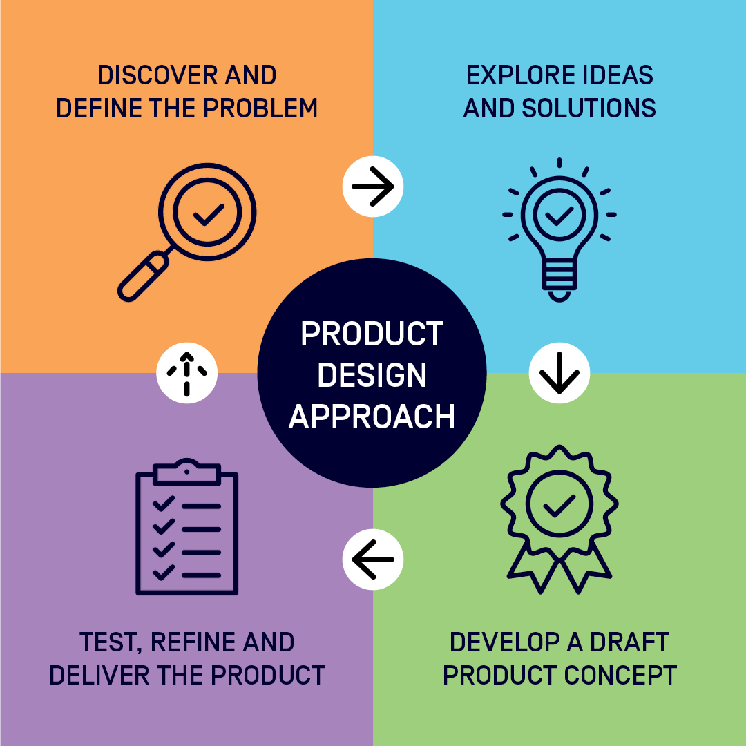 Graphic divided into four quarters, arrows pointing clockwise between sections: Discover and design the problem; explore ideas and solutions; develop a draft product concept; test, refine and deliver the product.